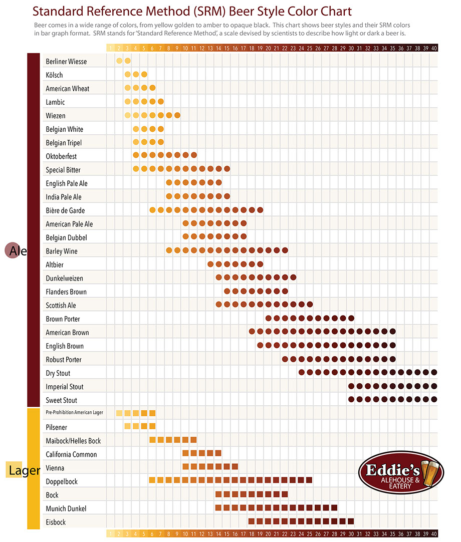 Beer color archives brookston beer bulletin click here to see the chart full size nvjuhfo Images